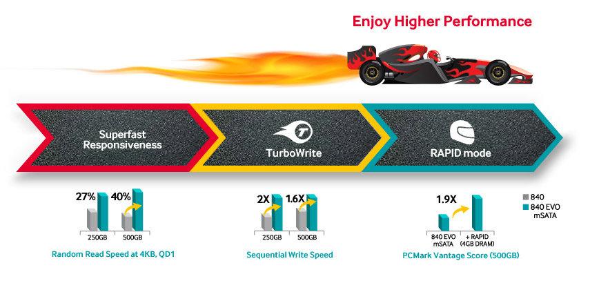 Samsung 1TB 840EVO SSD 2.75mm mSATA III 520 MB/s MZ-MTE1T0BW