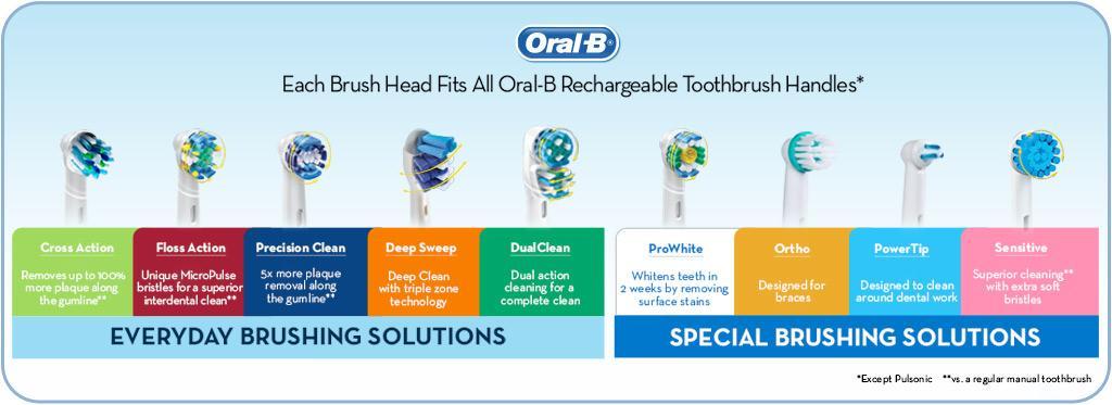 Amazon Com Oral B Sensitive Gum Care Electric Toothbrush