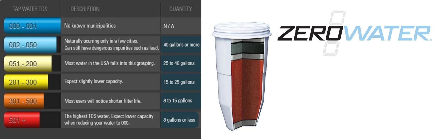 Amazon Com Zerowater 8 Cup Water Flitration Pitcher