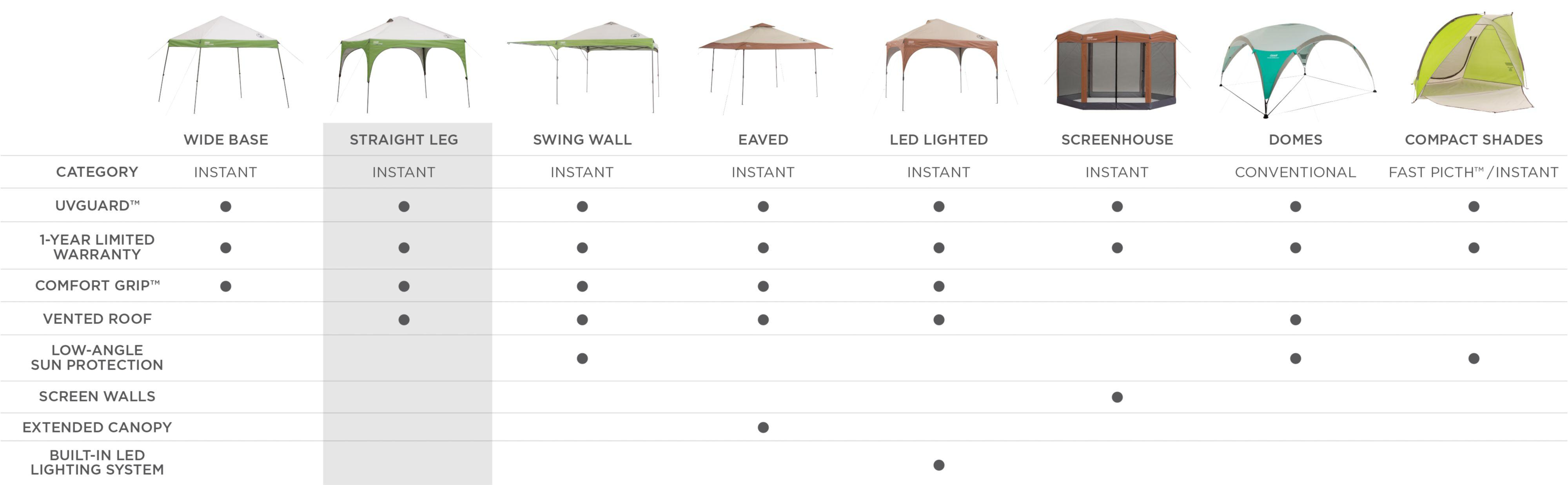 Read more  sc 1 st  Amazon.com & Amazon.com: Coleman Instant Beach Canopy 12 x 12 Feet: Sports ...