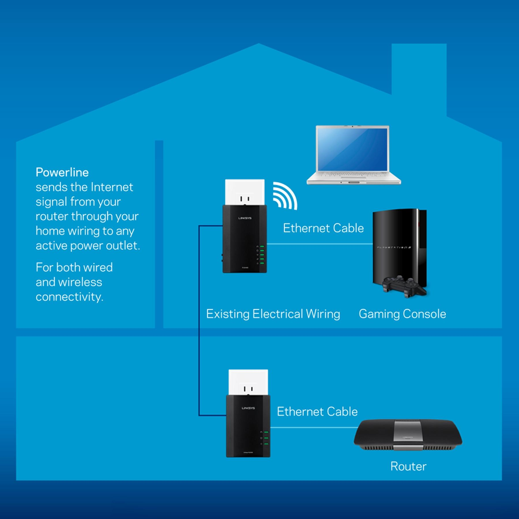 Linksys Powerline Av Wireless Network Extender Plwk400 Internet House Wiring View Larger