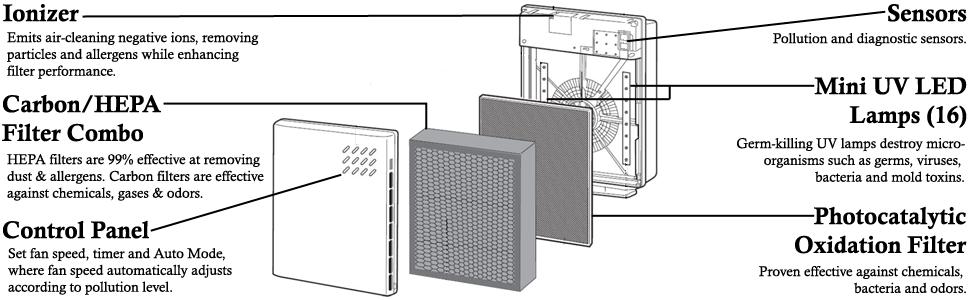 Amazon Surround Air XJ3100A IntelliPro 3 Air Purifier Gray – Ionic Pro Air Purifier Wiring Diagram