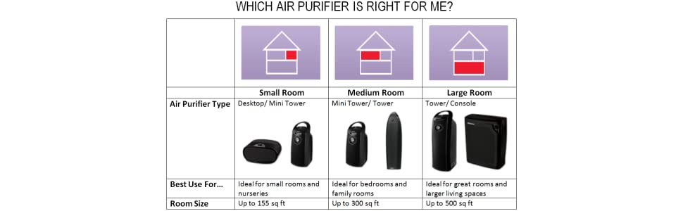 Amazoncom Holmes Small Room 3Speed HEPA Air Purifier with