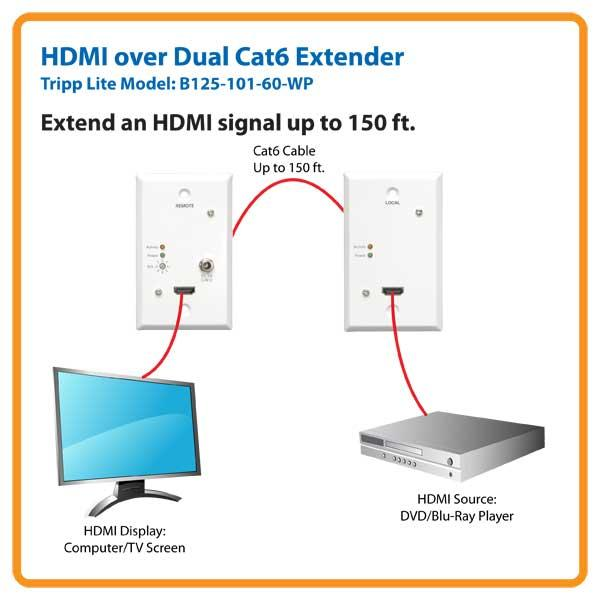 amazon com tripp lite hdmi over dual cat5 cat6 extender rh amazon com HDMI Wall Plate Covers HDMI Wall Outlet Connection