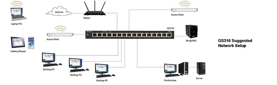 Netgear 16 Port Gigabit Ethernet Desktop Switch Gs316 Ebay
