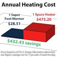 cheaper heat, cheap heat, warm for less, save on heat, better heat, feet heat, foot heater,