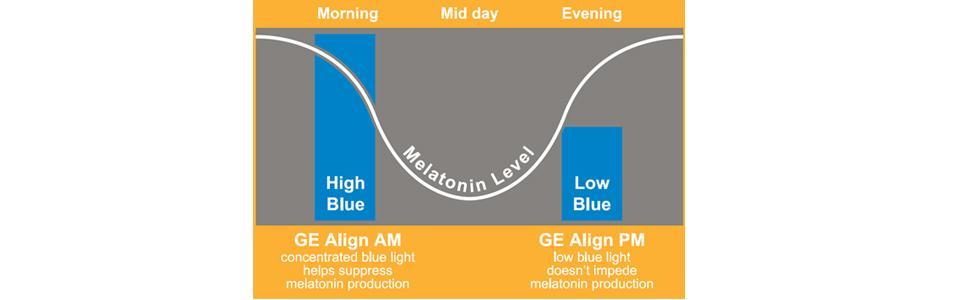 melatonin, wakelight, cycle, sleep cycles, tonic, drops