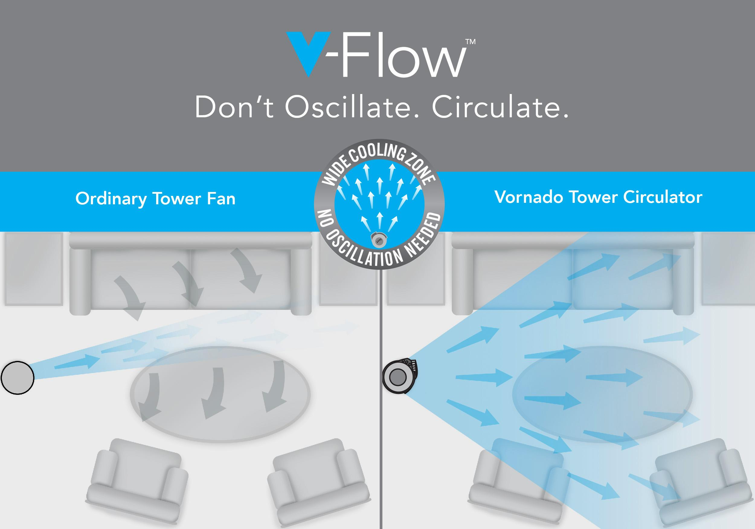Vornado 184 whole room tower air circulator for Air circulation in a room