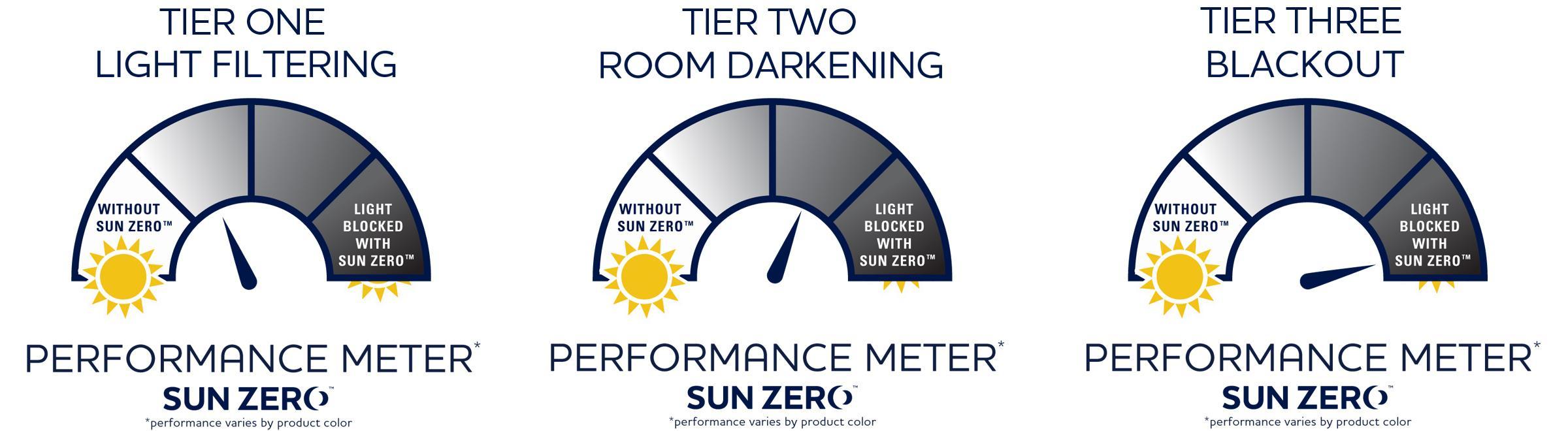 Sun Zero Energy Efficient Solutions