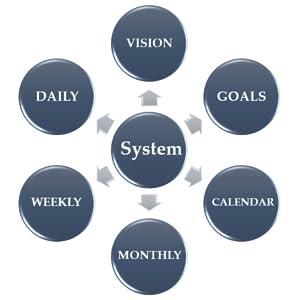 Image result for planning system