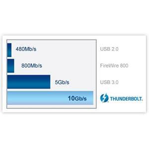 LaCie Rugged Thunderbolt External Hard Drive (USB 3.0)
