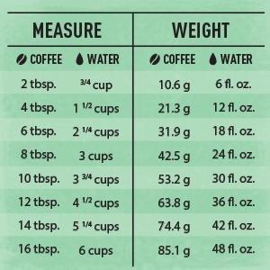 Amazon.com : Happy Belly House Blend Organic Fairtrade Coffee, Medium Dark Roast, Ground, 12 ...