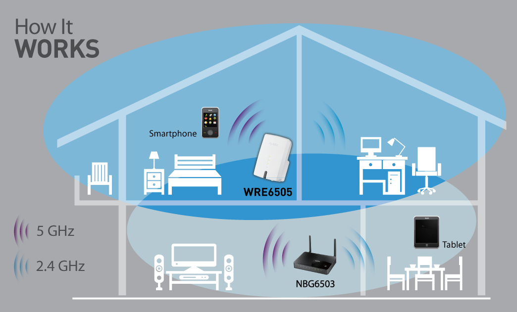 Zyxel Dual-Band Wireless Range Extender with Speed Boost and Range Boost  (WRE6505)