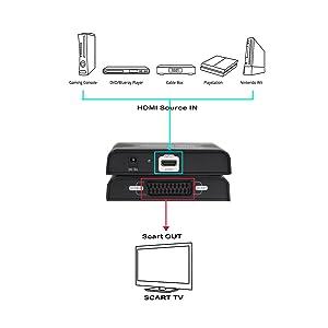 hdmi to scart, hdmi to scart converter, jtd,1080p HDMI to SCART Video Converter Adapter Downsc