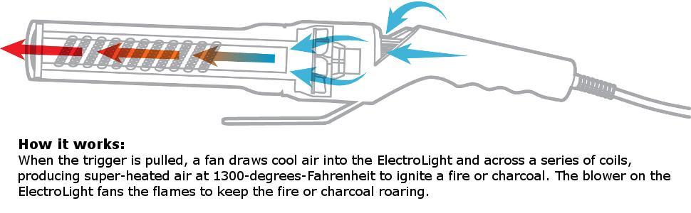 HomeRight ElectroLight Fire Starter Air Flow Diagram