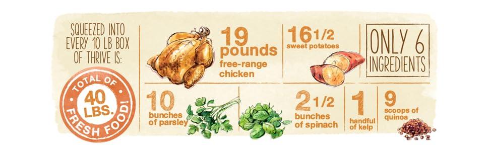 thrive dog food, limited ingredient dog food, hypoallergenic dog food, healthy dog food, natural dog
