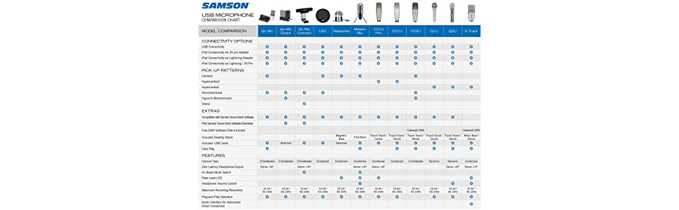 Samson USB Comparison Chart