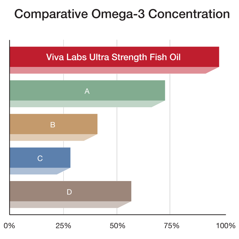 Viva labs omega 3 fish oil supplement 180 for Viva naturals triple strength omega 3 fish oil
