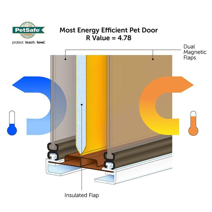 Petsafe extreme weather energy efficient pet for Energy efficient entry doors