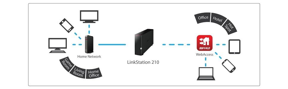 linkstation, linkstation 210, shared storage, shared central storage, cloud storage, cloud backup