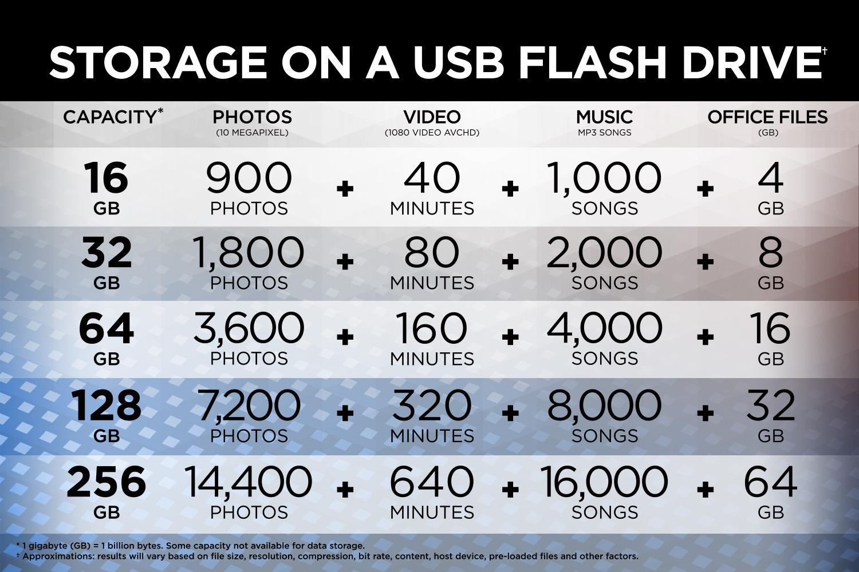 SanDisk Ultra CZ48 32GB USB 3.0 Flash Drive Transfer Speeds Up To