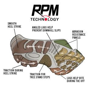 RPM Technology