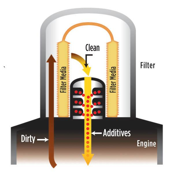 Fram High Mileage Hm4967 Engine Oil Filter Ebay