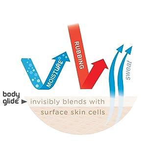 bodyglide, body, body glide, skin, barrier, balm