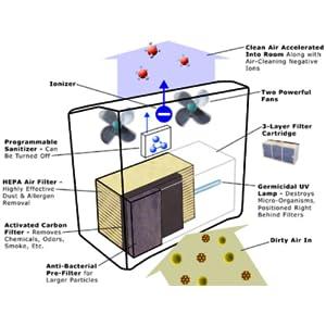 Amazon Com Surround Air Multi Tech Xj 3000c Air Purifier
