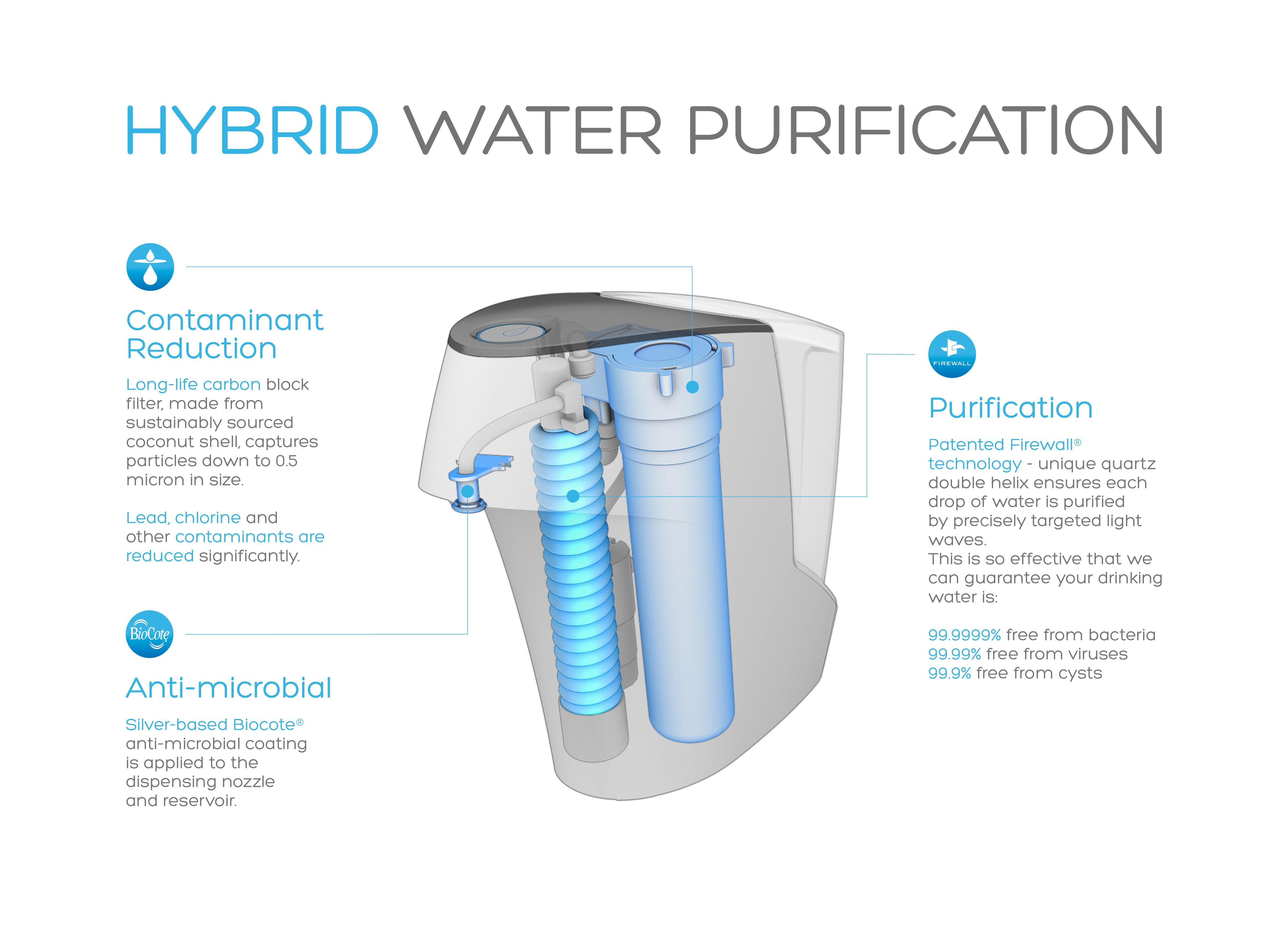 Amazon Com Waterlogic Wl 3101 Firewall Hybrid Home Water