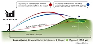 slope adjusted distance, ID Technology, uphill, shot compensation, downhill, approach