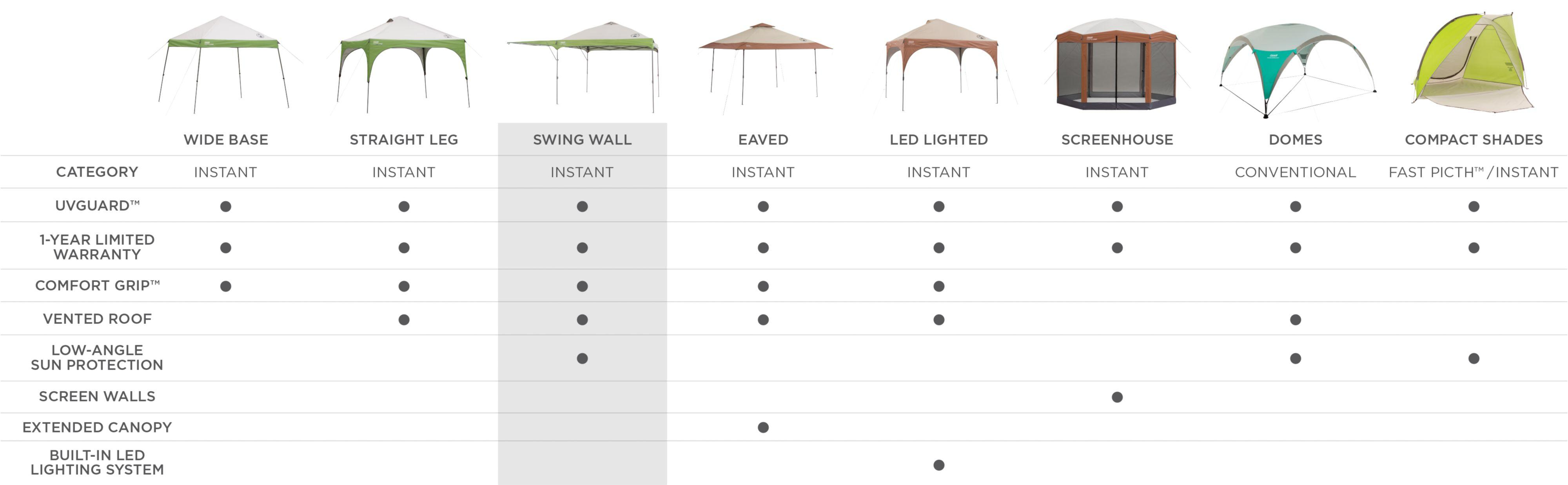 Read more  sc 1 st  Amazon.com & Amazon.com : Coleman 10 x 10 ft. Swingwall Instant Canopy : Sports ...
