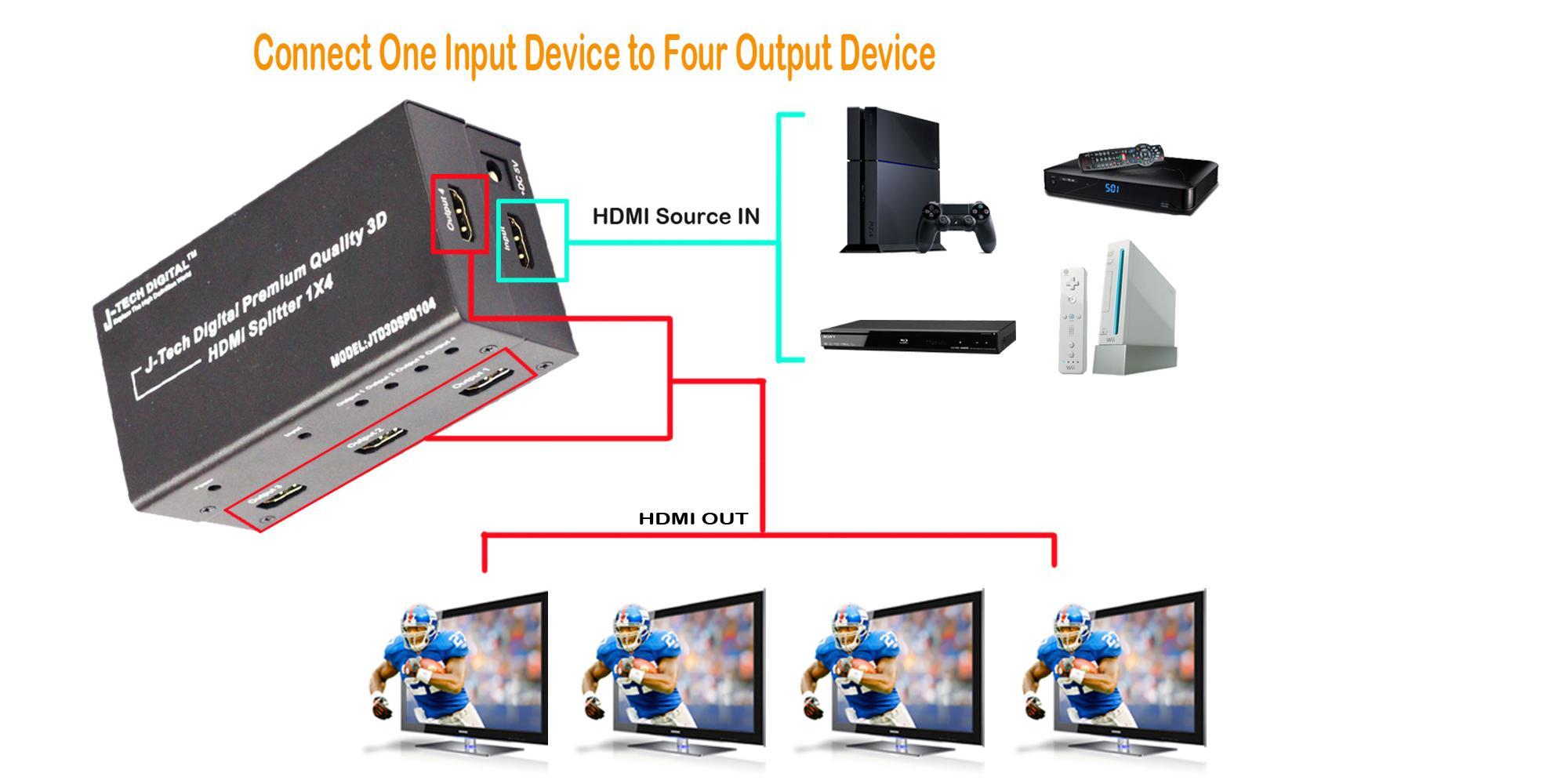 Amazon.com: J-Tech Digital TM 4 Ports HDMI 1x4 Powered Splitter Ver 1.3 Certified for Full HD