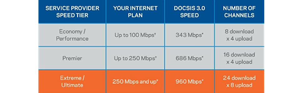 Ideal for cable customers with ISP plans offering speeds of up to 300 Mbps