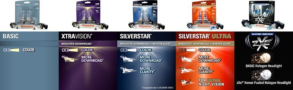 amazon com sylvania 9005 silverstar ultra high performance bright car headlights sylvania; basic; xtravision; silverstar; silverstar ultra; zxe; headlights; fog