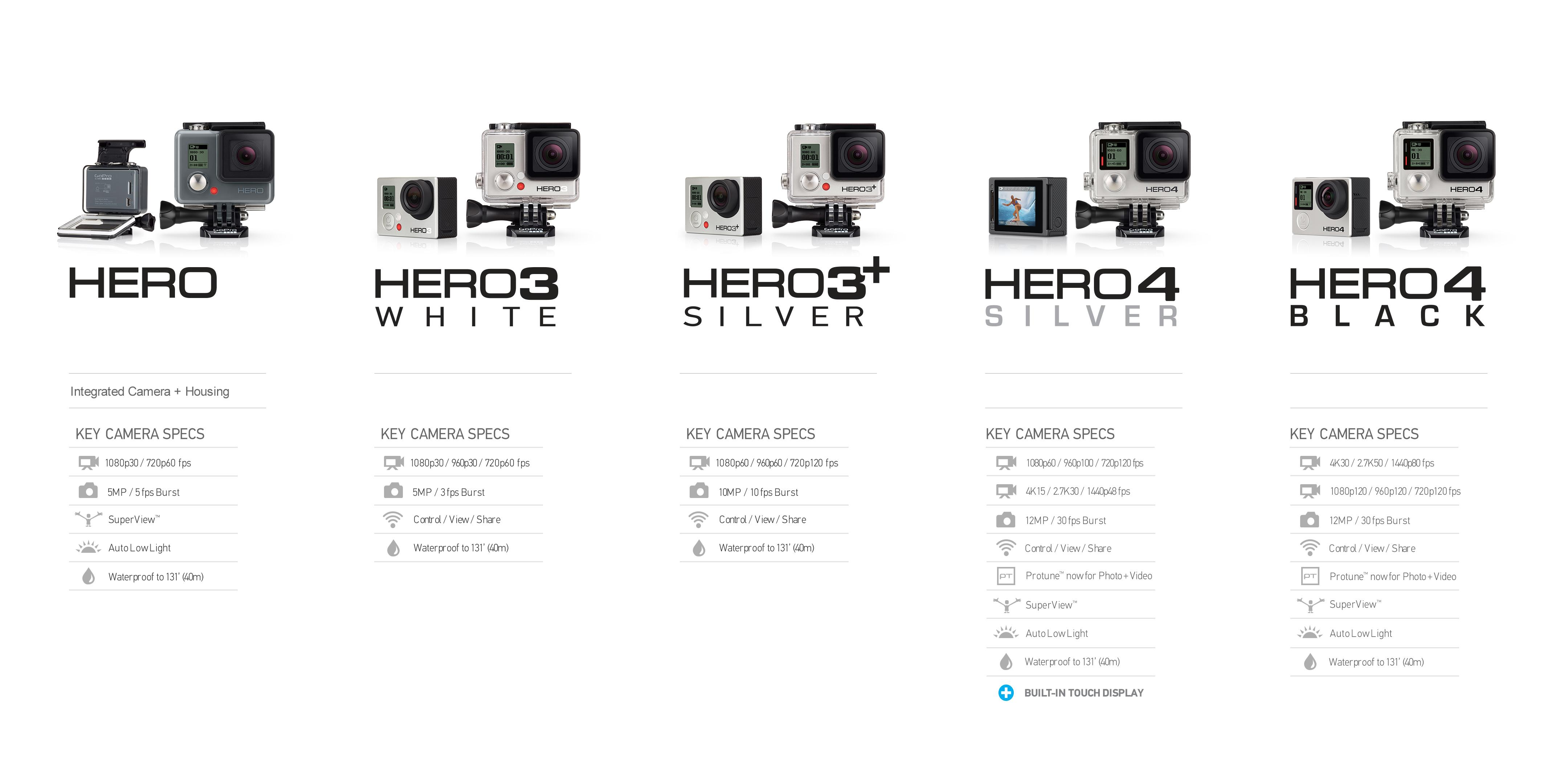 GoPro HERO White Waterproof Housing dp BGXKTEUI