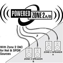 zone, 2, a/b, spdif, dac