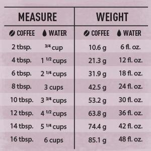 Water to Coffee Ratio