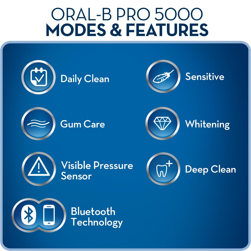 Shop Target for Oral-B Electric Toothbrushes you will love at great low prices. Free shipping & returns plus same-day pick-up in store.