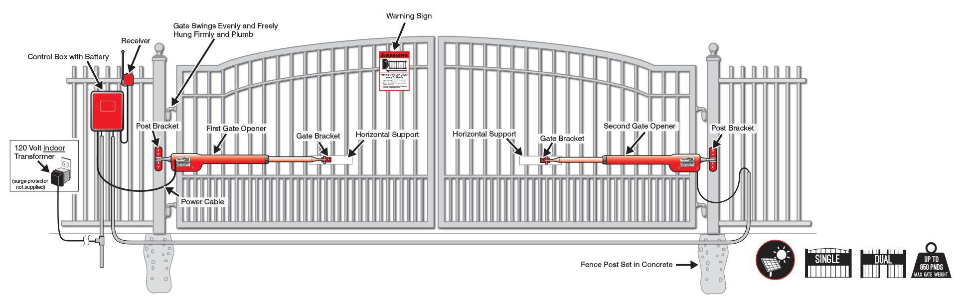 Aleko gate opener wiring diagram 28 powermaster circuit diagram swing gate wiring diagram double switch wiring diagram automatic gates manuals cheapraybanclubmaster Choice Image
