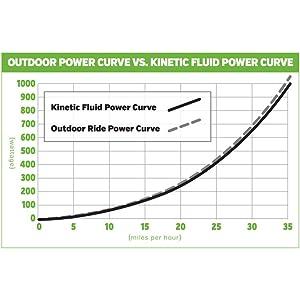 Kinetic Power Curve