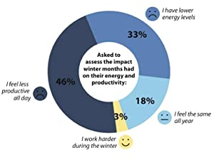 Winter effect on energy levels and productivity