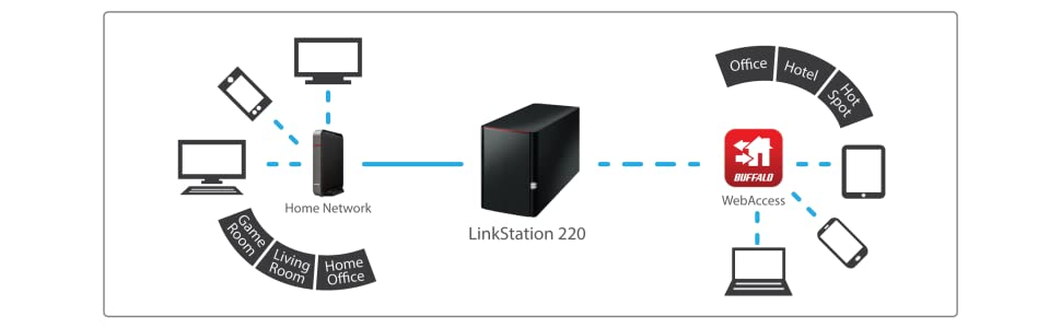 linkstation, linkstation 220, shared storage, shared central storage, cloud storage, cloud backup