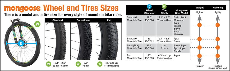 Wheels and Tires selection chart