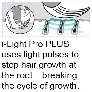 i-LIGHT Pro PLUS uses light pulses to stop hair growth at the root – breaking the cycle of growth.