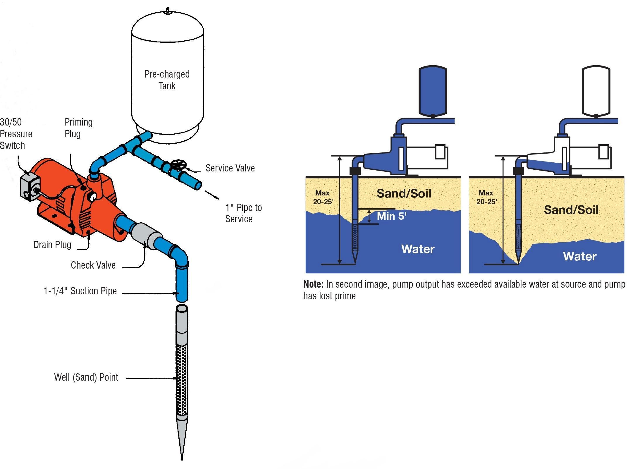 Red Lion Water Pump  Volt Wiring Diagram Red Automotive - 110 volt outlet wiring diagram
