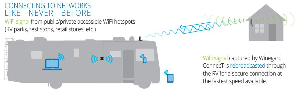 how to make a wifi extender secure