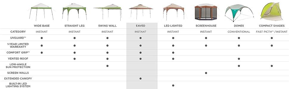 Amazon Coleman 2000004407 Instant Beach Canopy 13 X Feet