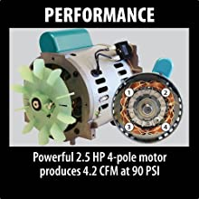 Makita MAC2400 Big Bore 2.5 HP Air Compressor Review