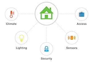GoControl Passive Infrared Motion Detector (Z-Wave)